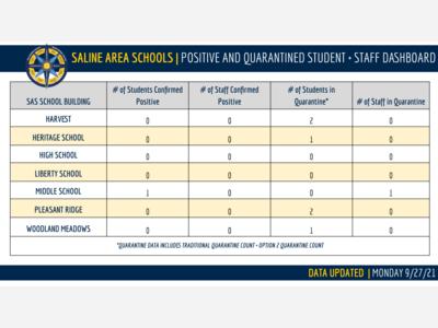 DASHBOARD: One New SARS-CoV-2 Positive Test in Saline Area Schools Last Week